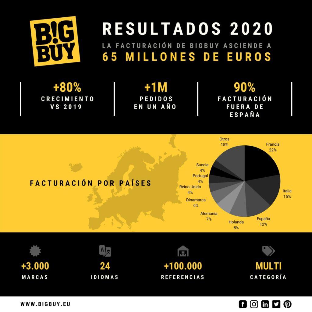 Foto de BigBuy - Resultados 2020