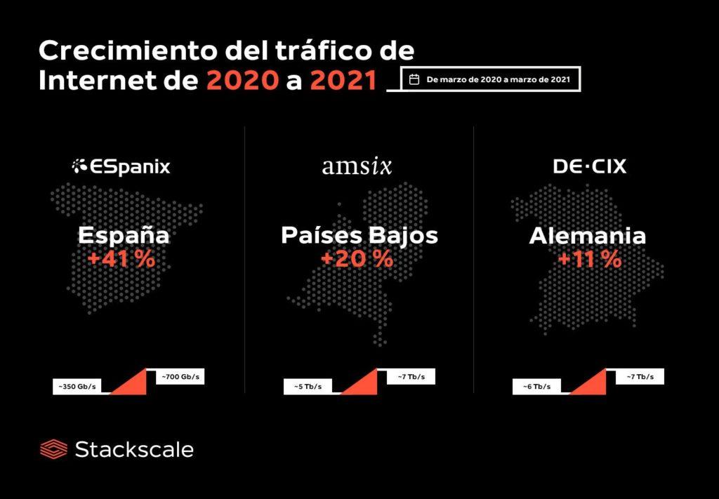 Foto de Crecimiento del tráfico de Internet de 2020 a 2021
